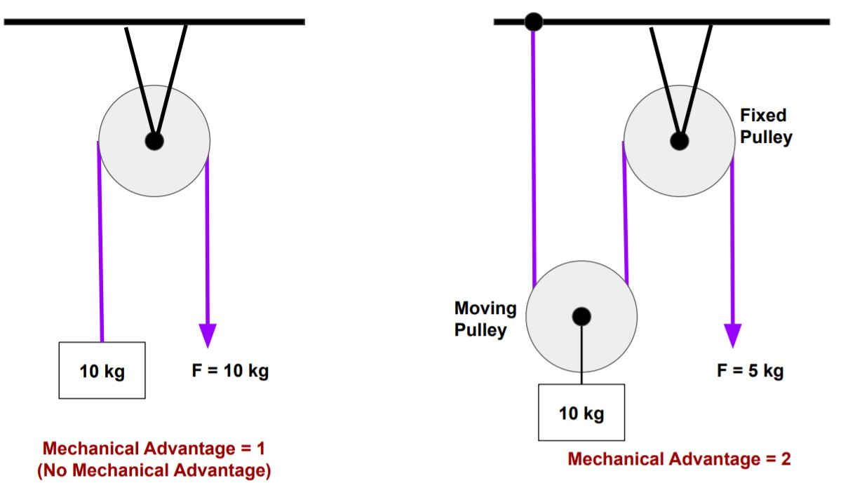 This image shows mechanical advantage of a pulley system.