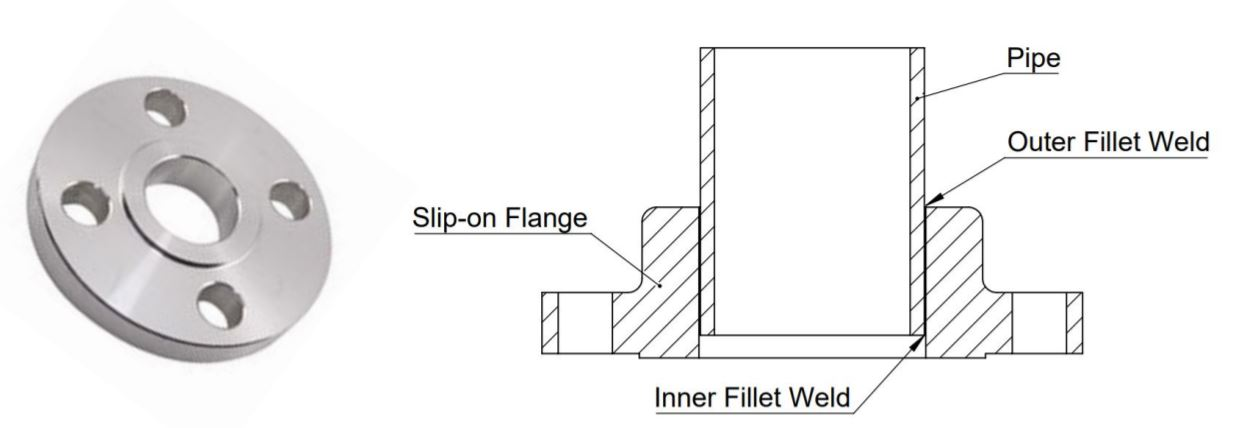 This image shows a Slip-on Flange