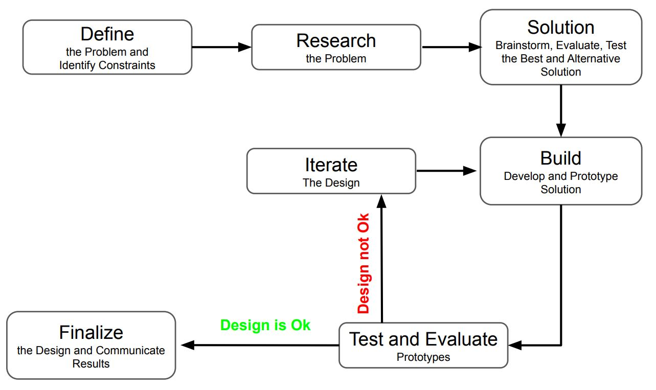 this image shows various steps used in engineering design process
