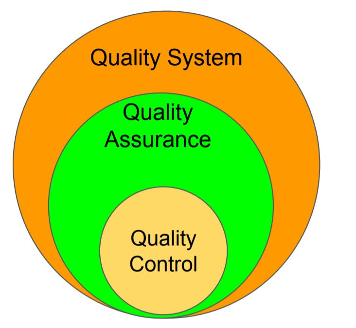 THis image shows the difference between Quality Assurance vs Quality Control.